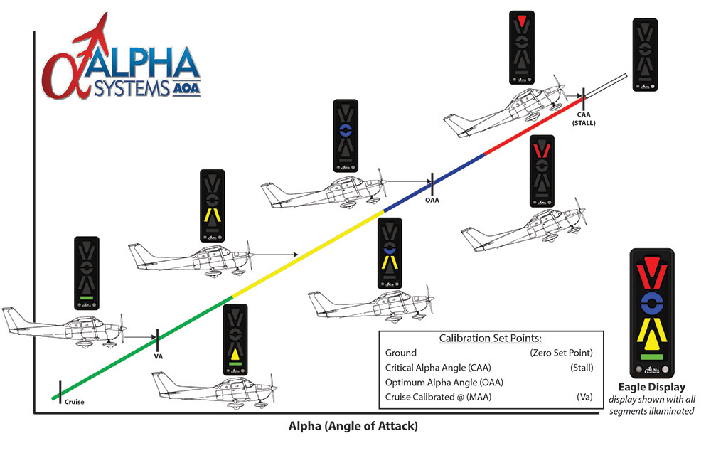 Alpha Systems AOA Eagle Angle of Attack Indicator Increasing AOA to Display Indications