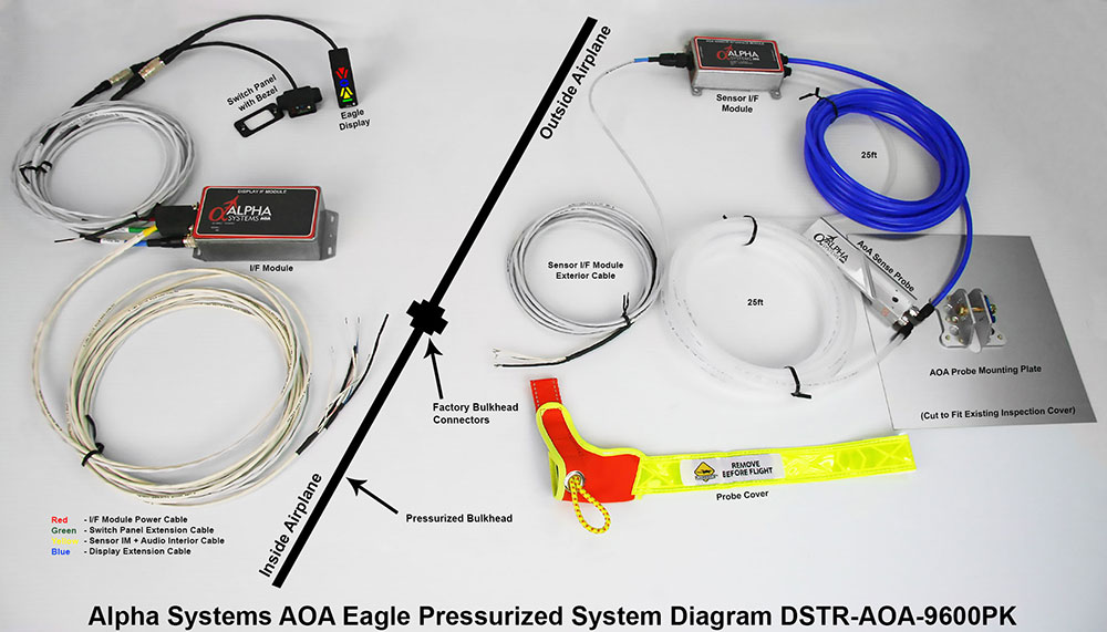 Alpha Systems AOA Pressurized Eagle Angle of Attack Indicator Technical Connection Diagram