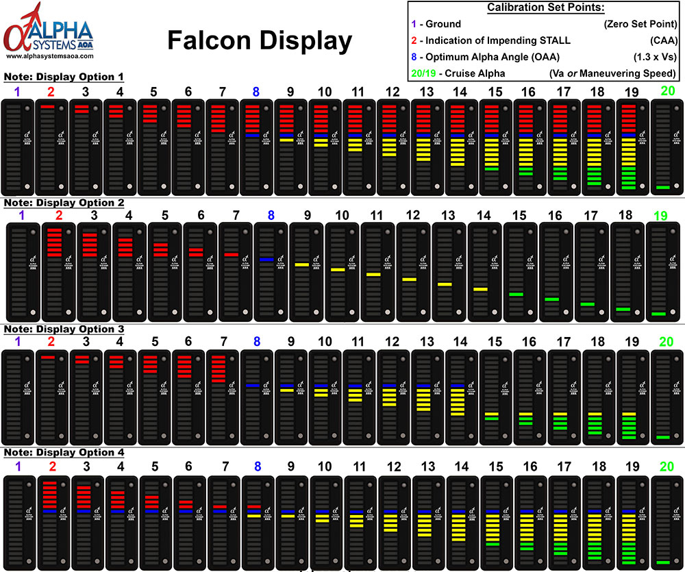 Alpha Systems AOA Falcon Angle of Attack Indicator Segments